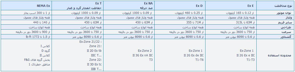Siemens Explosion Proof Electric Motor 1 - الکتروموتور ضد انفجار (EX) زیمنس Siemens