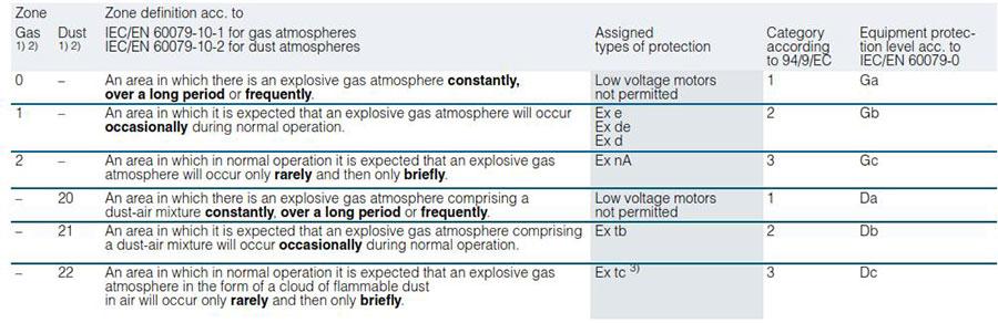 Siemens Explosion Proof Electric Motor 3 - الکتروموتور ضد انفجار (EX) زیمنس Siemens