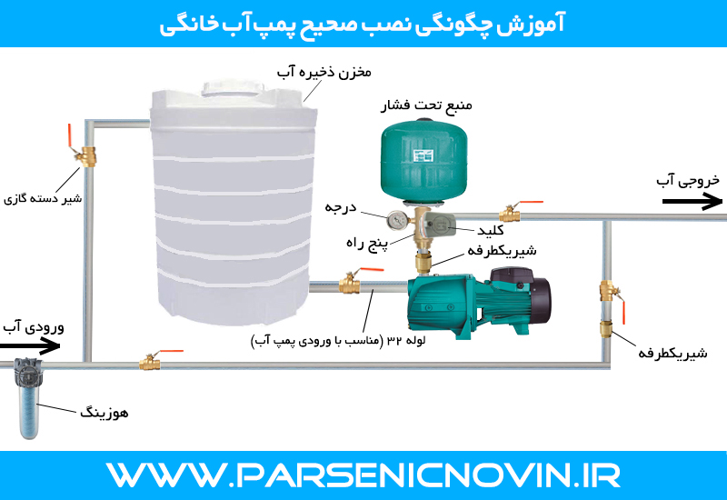 چگونگی نصب صحیح پمپ آب خانگی - الکتروپمپ یا پمپ آب خانگی چیست ؟