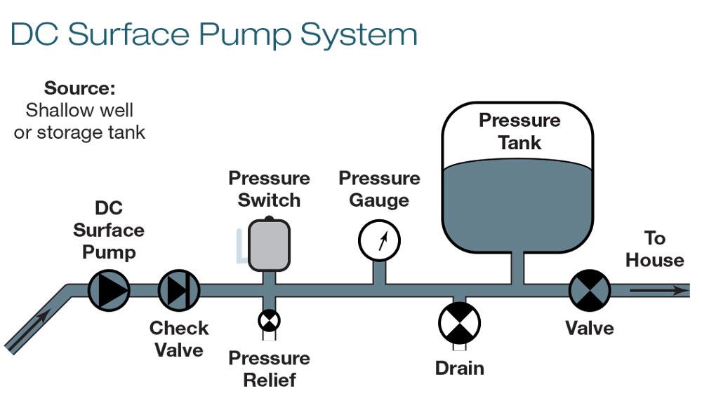 DC Surface Pump System - بوستر پمپ چیست ؟